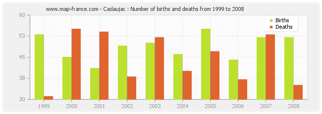 Cadaujac : Number of births and deaths from 1999 to 2008