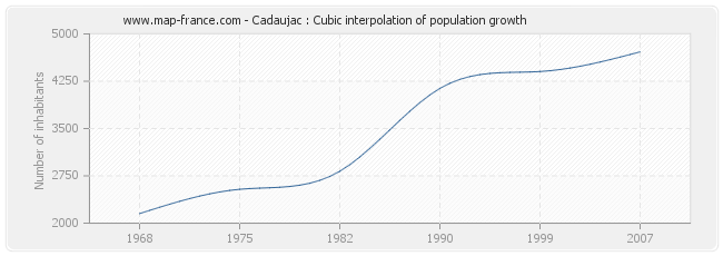 Cadaujac : Cubic interpolation of population growth