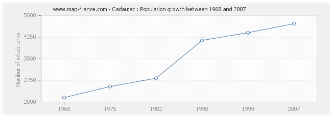 Population Cadaujac