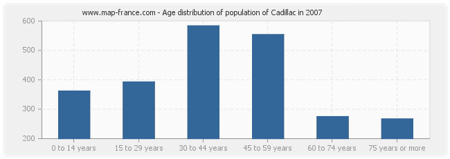 Age distribution of population of Cadillac in 2007