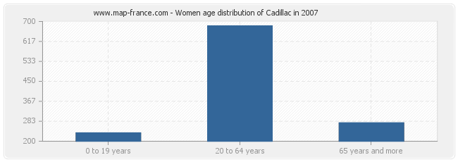 Women age distribution of Cadillac in 2007