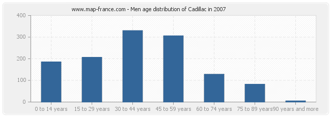 Men age distribution of Cadillac in 2007