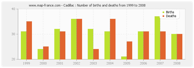Cadillac : Number of births and deaths from 1999 to 2008