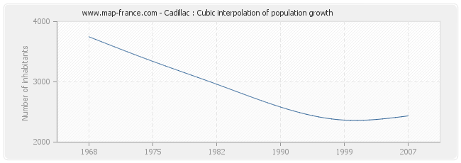Cadillac : Cubic interpolation of population growth