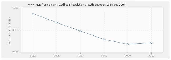 Population Cadillac