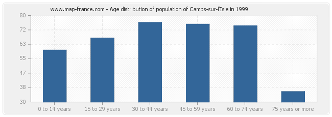 Age distribution of population of Camps-sur-l'Isle in 1999