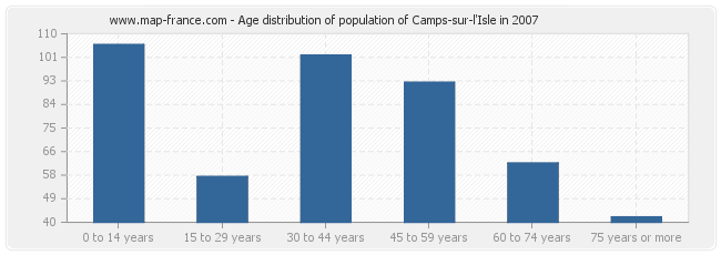 Age distribution of population of Camps-sur-l'Isle in 2007