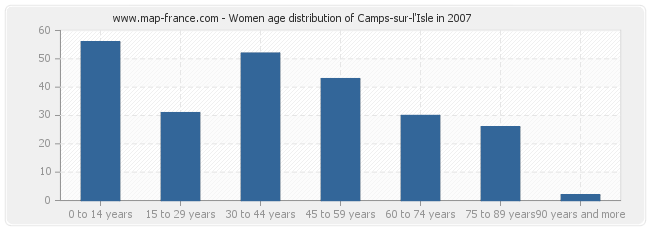 Women age distribution of Camps-sur-l'Isle in 2007