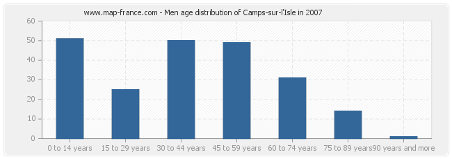 Men age distribution of Camps-sur-l'Isle in 2007