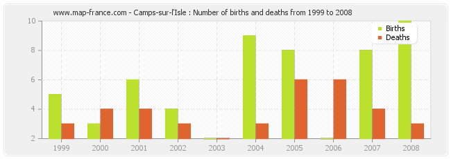 Camps-sur-l'Isle : Number of births and deaths from 1999 to 2008