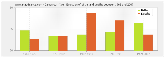 Camps-sur-l'Isle : Evolution of births and deaths between 1968 and 2007