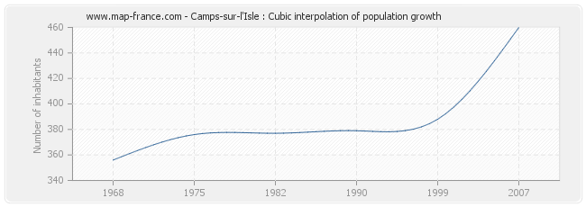 Camps-sur-l'Isle : Cubic interpolation of population growth