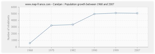 Population Canéjan