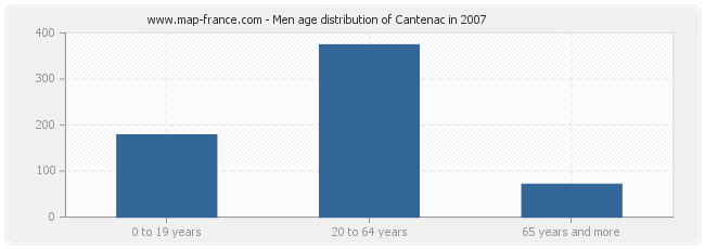 Men age distribution of Cantenac in 2007