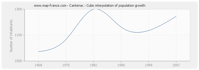 Cantenac : Cubic interpolation of population growth