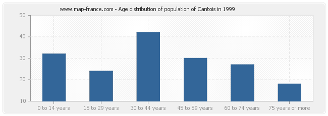 Age distribution of population of Cantois in 1999