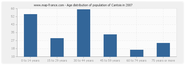 Age distribution of population of Cantois in 2007