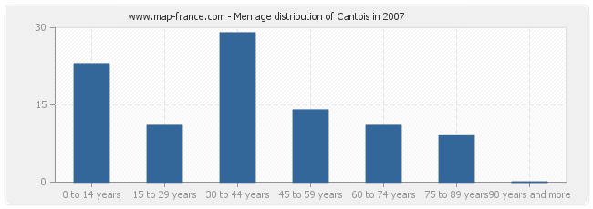 Men age distribution of Cantois in 2007