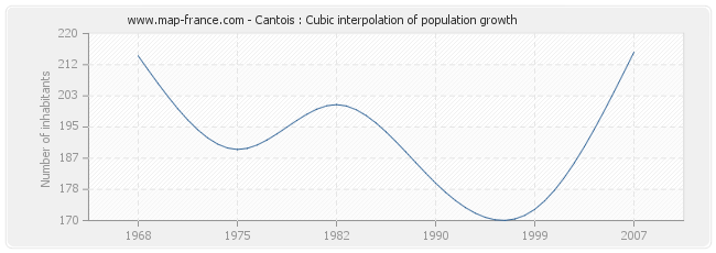 Cantois : Cubic interpolation of population growth