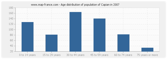 Age distribution of population of Capian in 2007