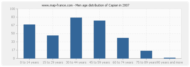 Men age distribution of Capian in 2007