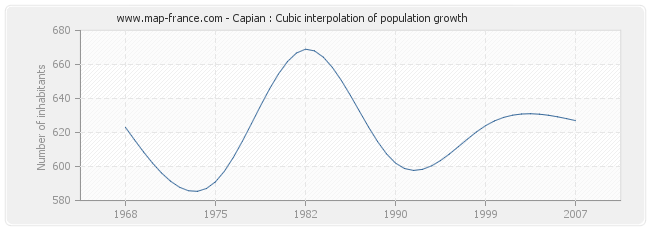 Capian : Cubic interpolation of population growth