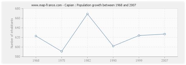 Population Capian