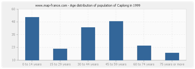 Age distribution of population of Caplong in 1999