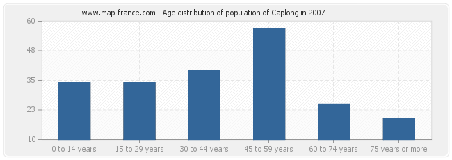 Age distribution of population of Caplong in 2007