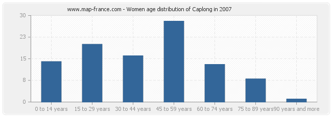 Women age distribution of Caplong in 2007