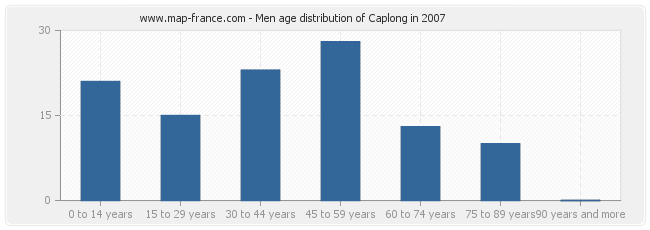 Men age distribution of Caplong in 2007