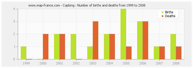 Caplong : Number of births and deaths from 1999 to 2008