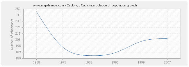 Caplong : Cubic interpolation of population growth