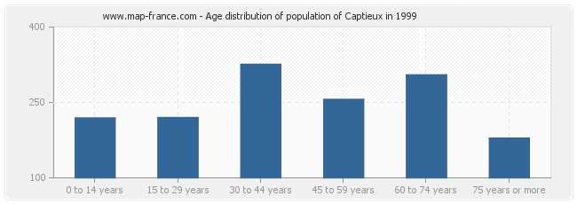Age distribution of population of Captieux in 1999