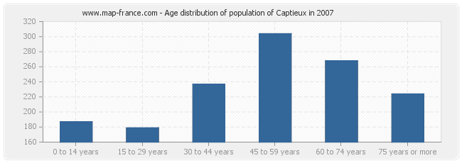 Age distribution of population of Captieux in 2007