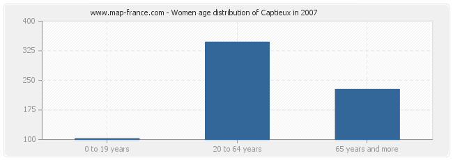 Women age distribution of Captieux in 2007