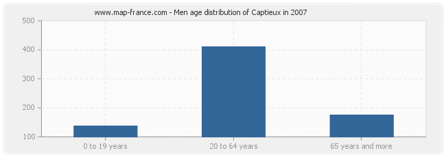 Men age distribution of Captieux in 2007