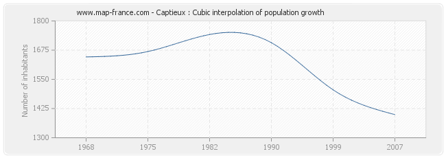 Captieux : Cubic interpolation of population growth