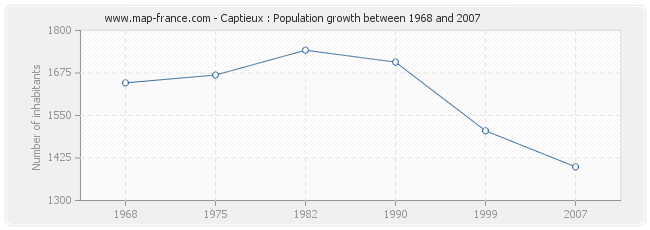 Population Captieux