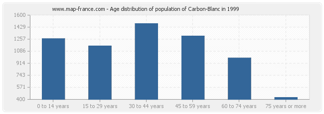 Age distribution of population of Carbon-Blanc in 1999