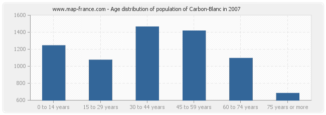Age distribution of population of Carbon-Blanc in 2007