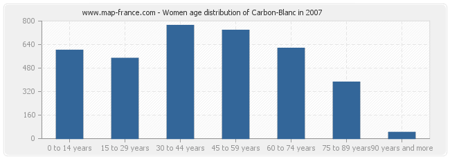 Women age distribution of Carbon-Blanc in 2007