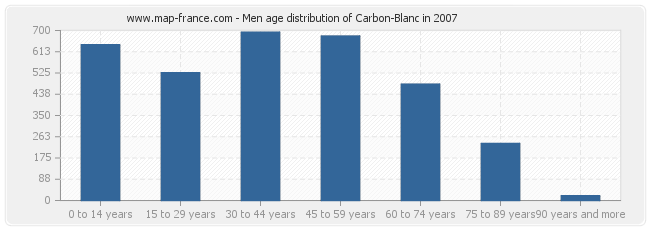 Men age distribution of Carbon-Blanc in 2007