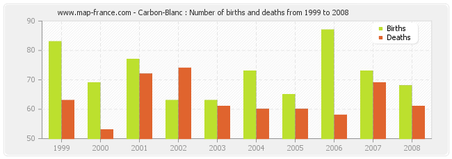 Carbon-Blanc : Number of births and deaths from 1999 to 2008