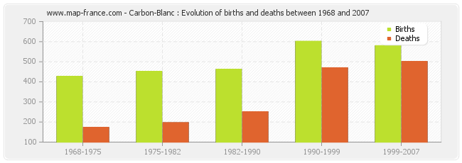 Carbon-Blanc : Evolution of births and deaths between 1968 and 2007