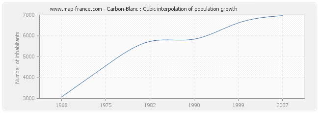 Carbon-Blanc : Cubic interpolation of population growth