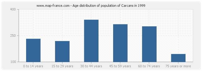 Age distribution of population of Carcans in 1999