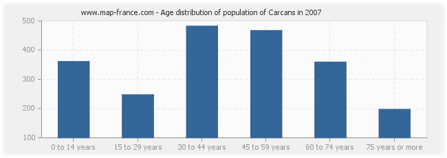 Age distribution of population of Carcans in 2007