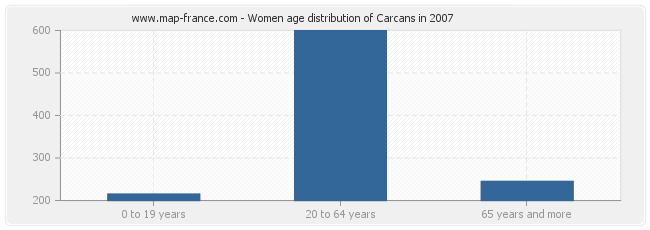 Women age distribution of Carcans in 2007
