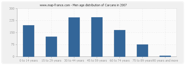 Men age distribution of Carcans in 2007